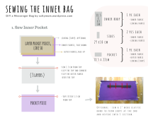 Copy of sewing the inner bag-2